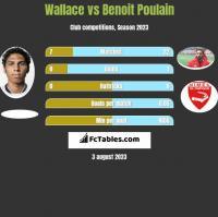 Wallace vs Benoit Poulain h2h player stats