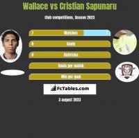 Wallace vs Cristian Sapunaru h2h player stats