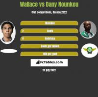 Wallace vs Dany Nounkeu h2h player stats