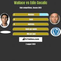 Wallace vs Edin Cocalic h2h player stats
