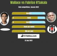 Wallace vs Fabrice N'Sakala h2h player stats