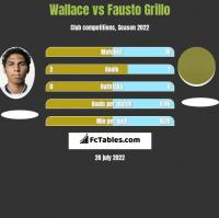 Wallace vs Fausto Grillo h2h player stats