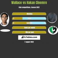 Wallace vs Hakan Cinemre h2h player stats