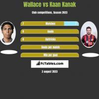 Wallace vs Kaan Kanak h2h player stats