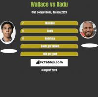 Wallace vs Kadu h2h player stats