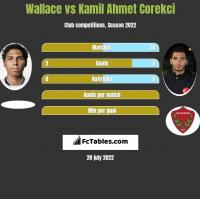 Wallace vs Kamil Ahmet Corekci h2h player stats