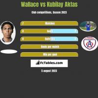 Wallace vs Kubilay Aktas h2h player stats