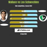 Wallace vs Leo Schwechlen h2h player stats