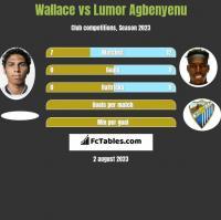 Wallace vs Lumor Agbenyenu h2h player stats