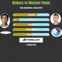 Wallace vs Mustafa Yumlu h2h player stats
