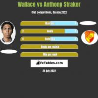 Wallace vs Anthony Straker h2h player stats