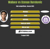 Wallace vs Dzenan Burekovic h2h player stats