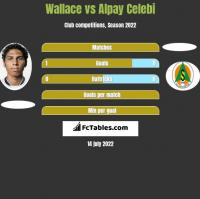 Wallace vs Alpay Celebi h2h player stats