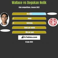 Wallace vs Dogukan Nelik h2h player stats