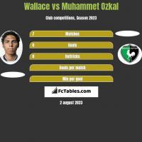 Wallace vs Muhammet Ozkal h2h player stats