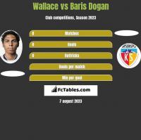 Wallace vs Baris Dogan h2h player stats