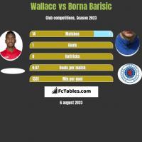 Wallace vs Borna Barisic h2h player stats