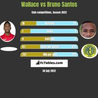 Wallace vs Bruno Santos h2h player stats