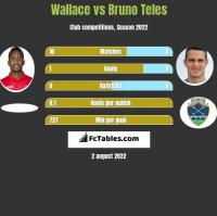 Wallace vs Bruno Teles h2h player stats