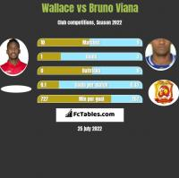 Wallace vs Bruno Viana h2h player stats