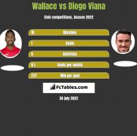Wallace vs Diogo Viana h2h player stats
