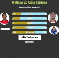 Wallace vs Fabio Cardoso h2h player stats