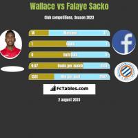 Wallace vs Falaye Sacko h2h player stats