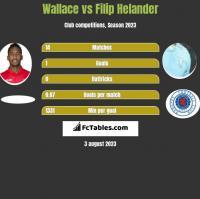 Wallace vs Filip Helander h2h player stats