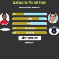 Wallace vs Florent Hanin h2h player stats