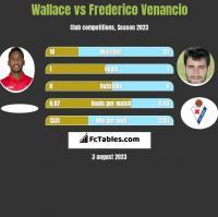 Wallace vs Frederico Venancio h2h player stats