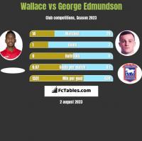 Wallace vs George Edmundson h2h player stats