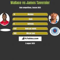 Wallace vs James Tavernier h2h player stats