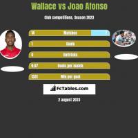 Wallace vs Joao Afonso h2h player stats