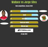 Wallace vs Jorge Silva h2h player stats