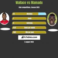 Wallace vs Mamadu h2h player stats