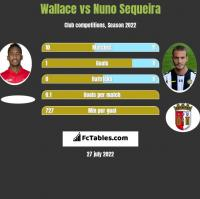 Wallace vs Nuno Sequeira h2h player stats