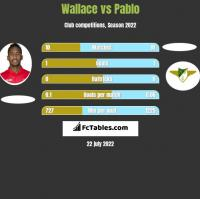 Wallace vs Pablo h2h player stats