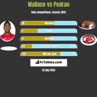 Wallace vs Pedrao h2h player stats