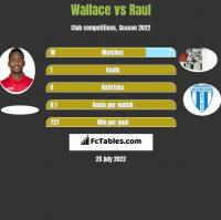 Wallace vs Raul h2h player stats