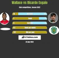 Wallace vs Ricardo Esgaio h2h player stats