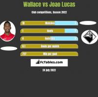 Wallace vs Joao Lucas h2h player stats
