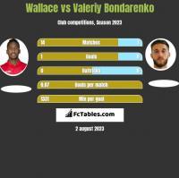 Wallace vs Valeriy Bondarenko h2h player stats