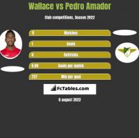 Wallace vs Pedro Amador h2h player stats