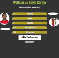 Wallace vs David Carmo h2h player stats