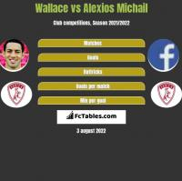 Wallace vs Alexios Michail h2h player stats