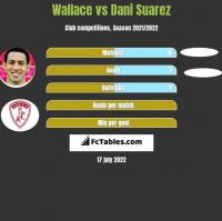 Wallace vs Dani Suarez h2h player stats