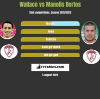 Wallace vs Manolis Bertos h2h player stats