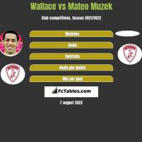 Wallace vs Mateo Muzek h2h player stats
