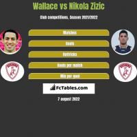 Wallace vs Nikola Zizic h2h player stats