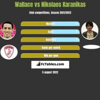Wallace vs Nikolaos Karanikas h2h player stats
